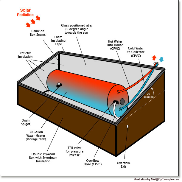 Solar Hot Water — ByExample.com
