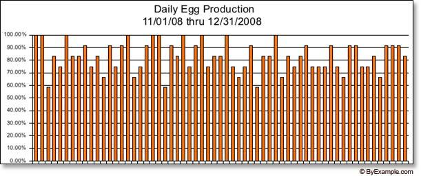 Egg Laying Chickens — ByExample.com