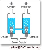 http://www.byexample.net/library/illustrations/electrolysis/electrolysis_sm.jpg