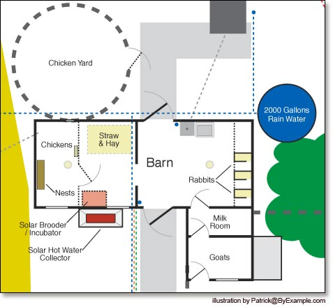 Goat Barn Plans - 3 Tips To Know Before Building | Loft Barn Plans