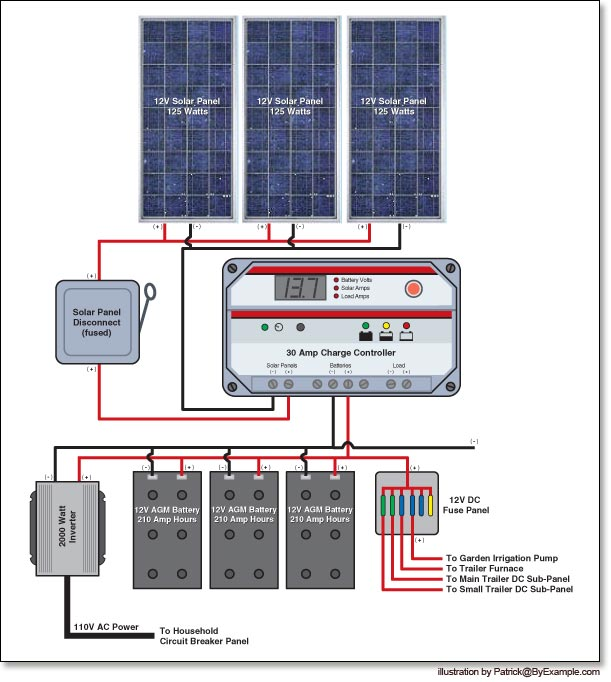 375 watt solar power system byexample com Solar Panel Setup Diagram in this system the three solar panels (12 volts, 125 watts each) are wired in parallel so that the voltage remains 12 volts and their power output is solar panel setup diagram